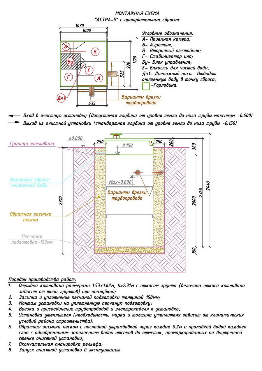 Устройство септика астра схема