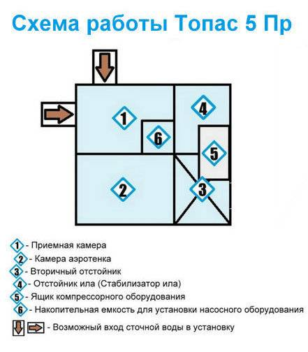 Септик топас инструкция по эксплуатации все о септиках.