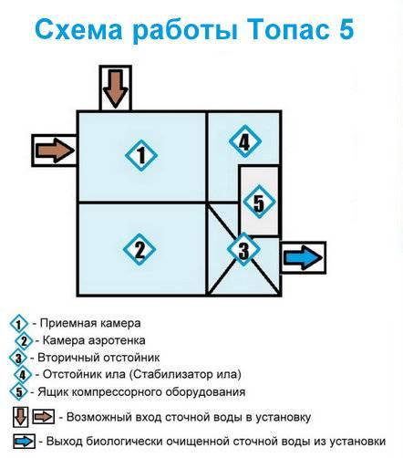 Септик топас 5: принцип работы, характеристики. Полная инструкция.