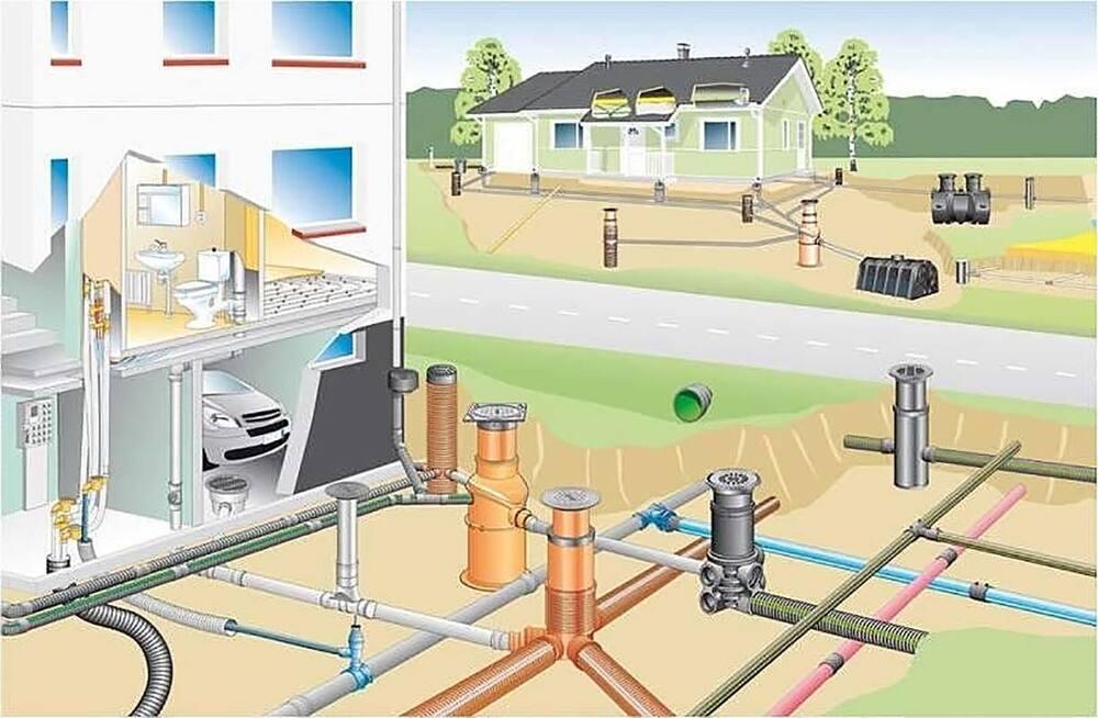 Наружный тип канализации