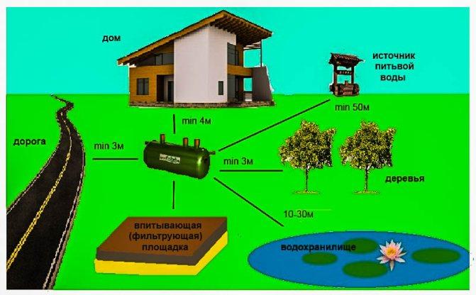 Материалы для наружного типа канализации