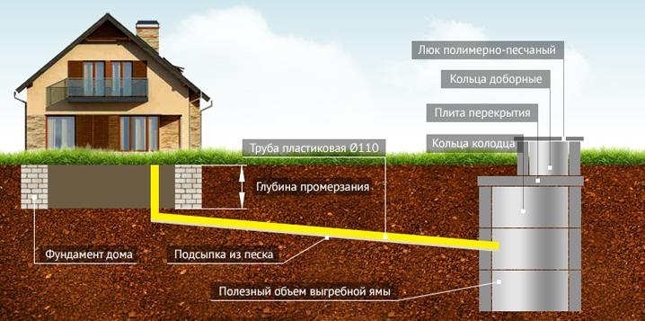 Разновидности канализационных систем по СП